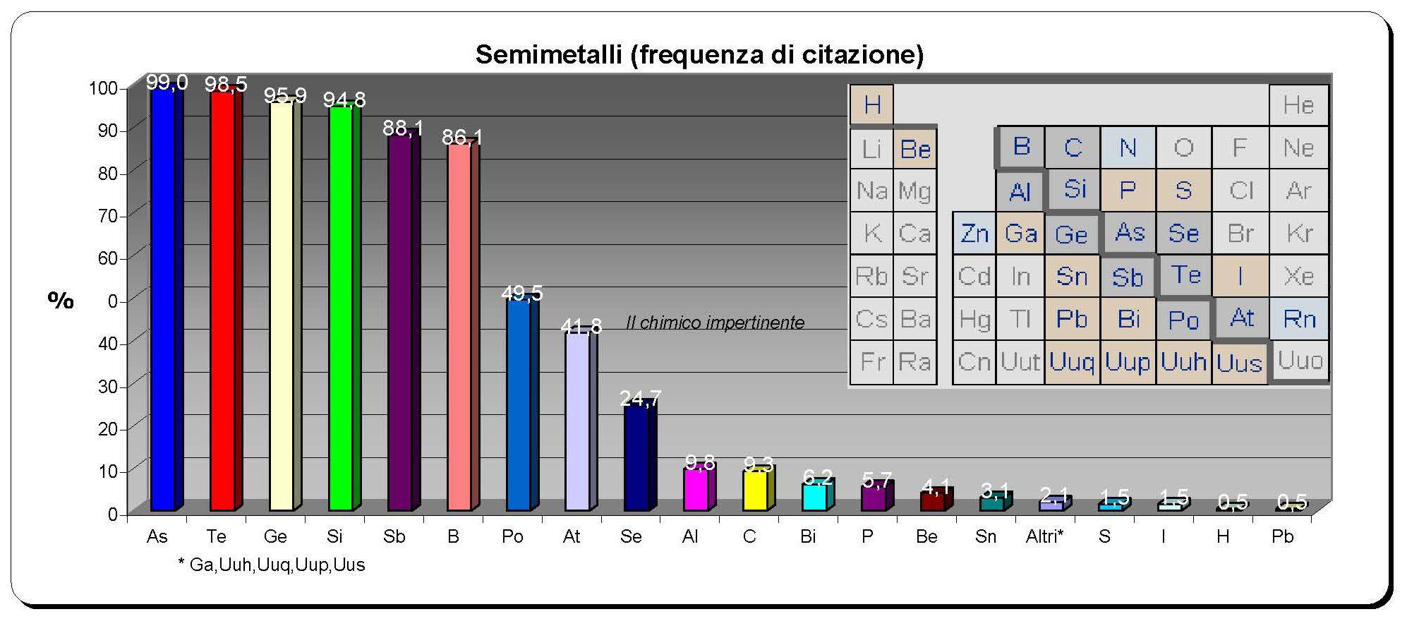 Sulla discriminazione tra semimetallo e metalloide i precari della tavola periodica il - Tavola periodica dei metalli ...
